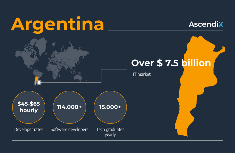 Argentina Software development outsourcing Ascendix