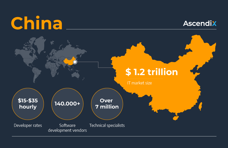 China Software development outsourcing Ascendix