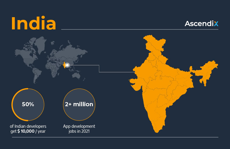 Software development outsourcing to India | Ascendix
