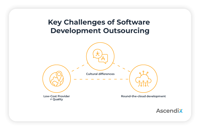 Key Challenges of Software Development Outsourcing | Ascendix
