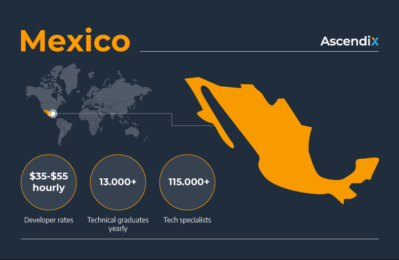 Mexico Software development outsourcing | Ascendix