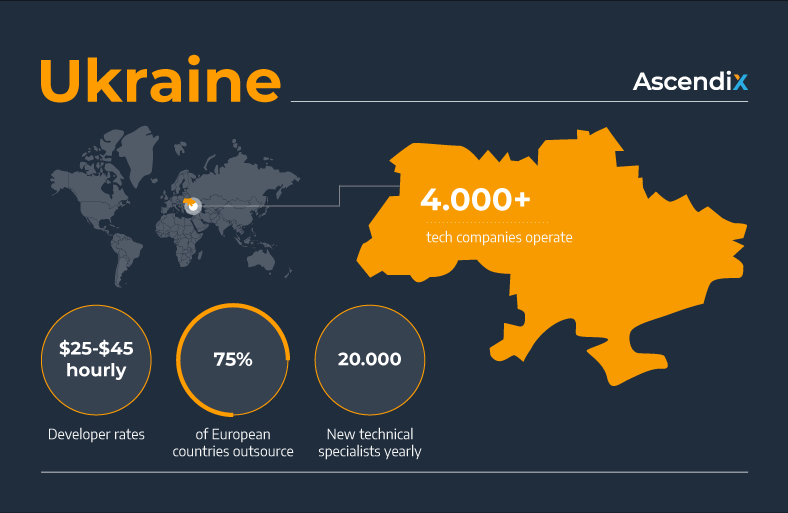 Ukraine Software development outsourcing | Ascendix