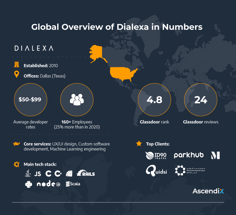 Global Overview of Dialexa in Numbers   Ascendix