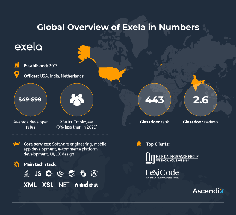 Global Overview of Exela in Numbers   Ascendix