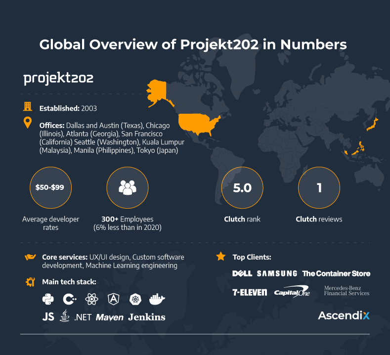 Global Overview of Projekt202 in Numbers   Ascendix
