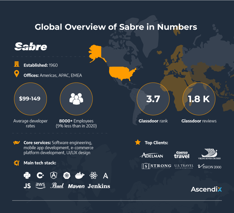 Global Overview of Sabre in Numbers   Ascendix