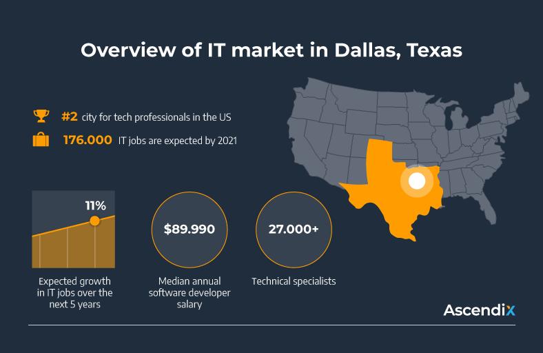 Overview of IT market in Dallas, Texas   Ascendix