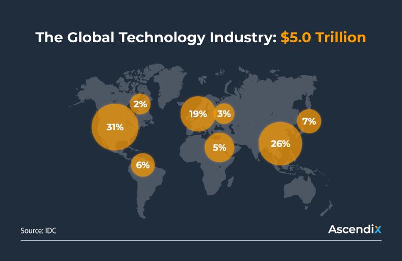 The Global Technology Industry $5.0 Trillion   Ascendix