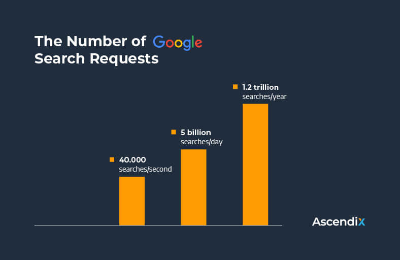 The Number of Google Search Requests | Ascendix