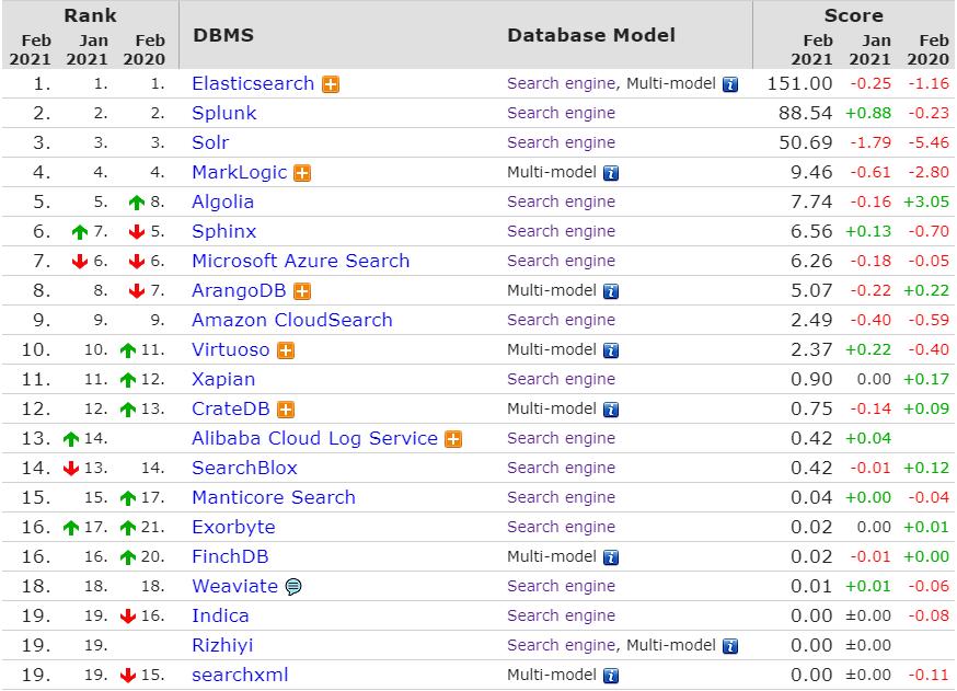 db-engines-ranking-elasticsearch-algolia-azure-ascendix