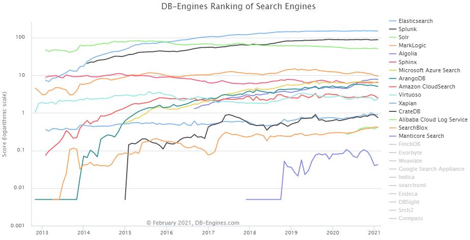 db-engines-ranking-trends-chart-elasticsearch-algolia-azure-ascendix