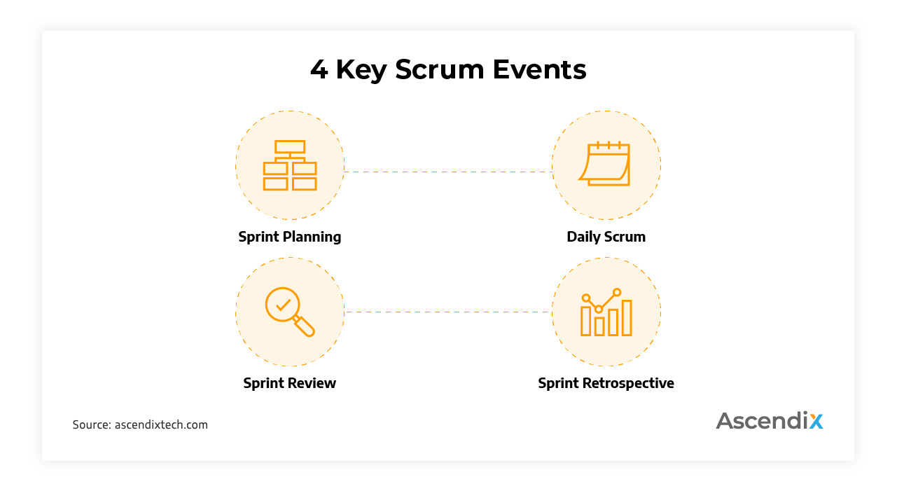 4 Key Scrum Events | Ascendix Tech
