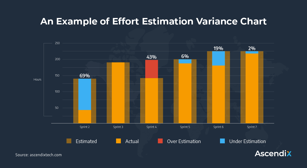 An Example of Effort Estimation Variance Chart | Ascendix Tech