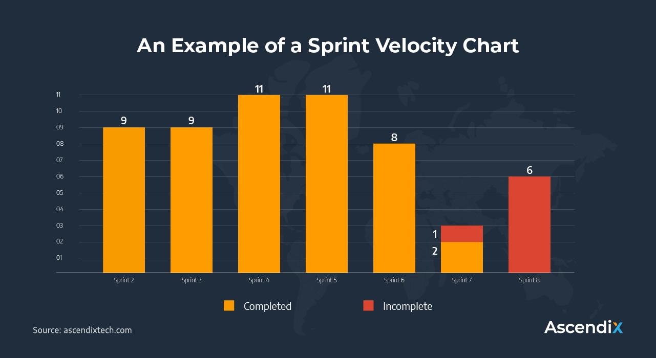 An Example of a Sprint Velocity Chart | Ascendix Tech