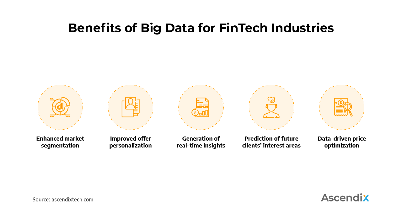 Benefits of Big Data for FinTech Industries | Ascendix Tech