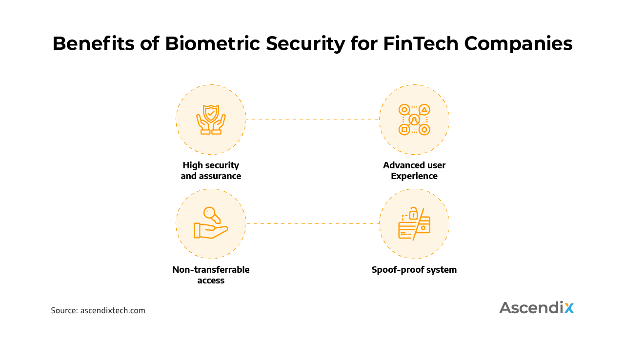 Benefits of Biometric Security for FinTech Companies | Ascendix Tech