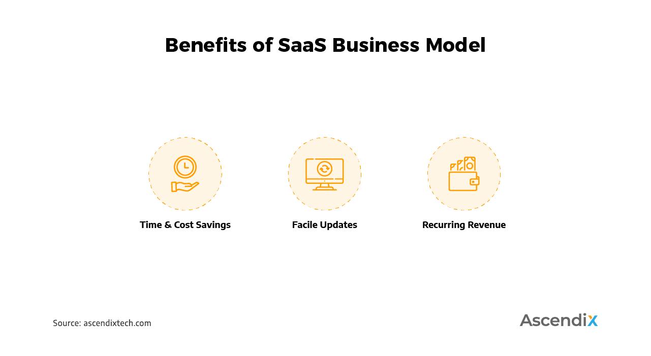 Benefits of SaaS Business Model | Ascendix Tech