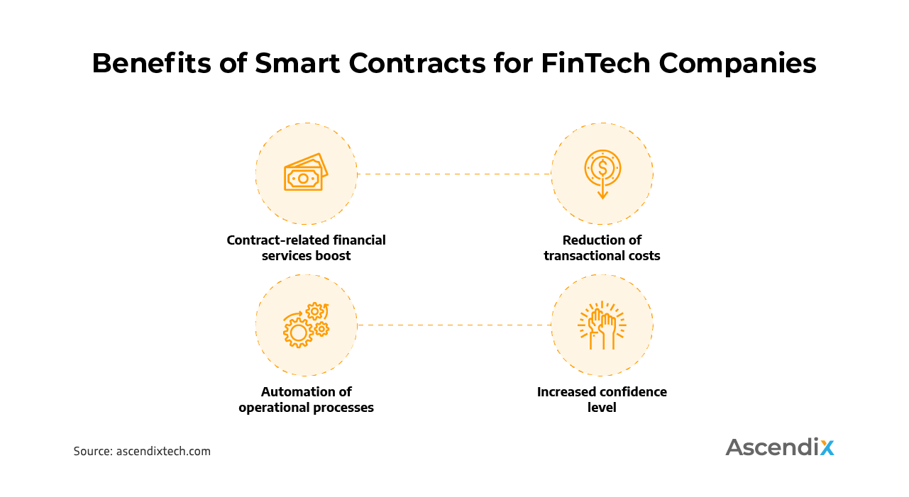 Benefits of Smart Contracts for FinTech Companies | Ascendix Tech
