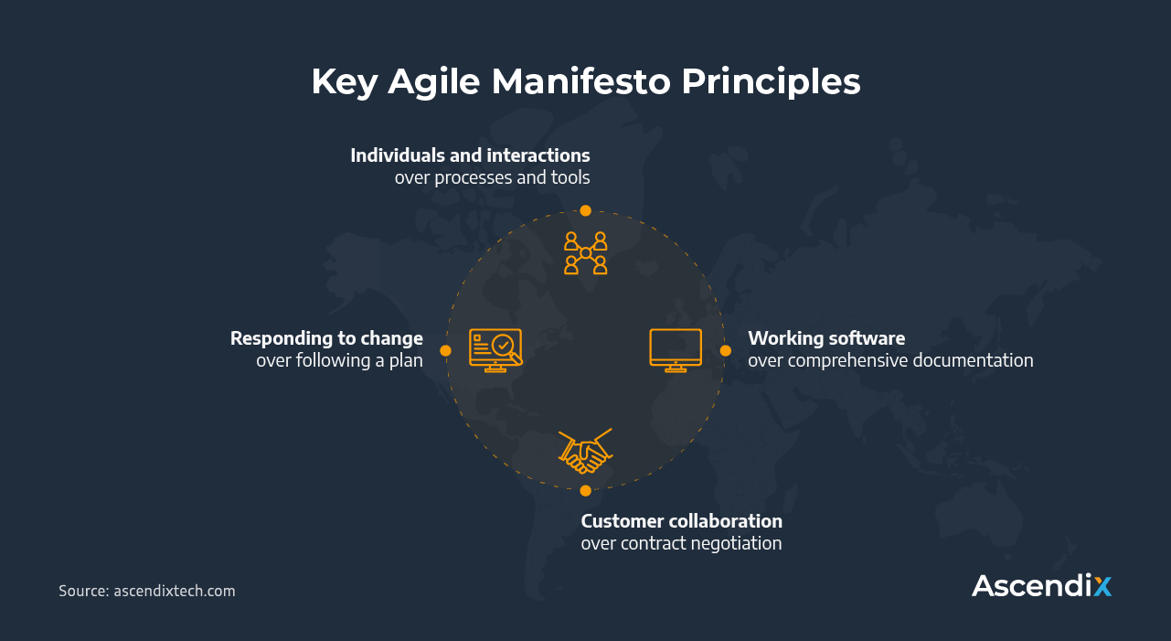 Key Agile Manifesto Principles | Ascendix Tech