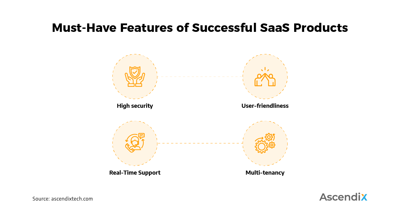 Must-Have Features of Successful SaaS Products | Ascendix Tech