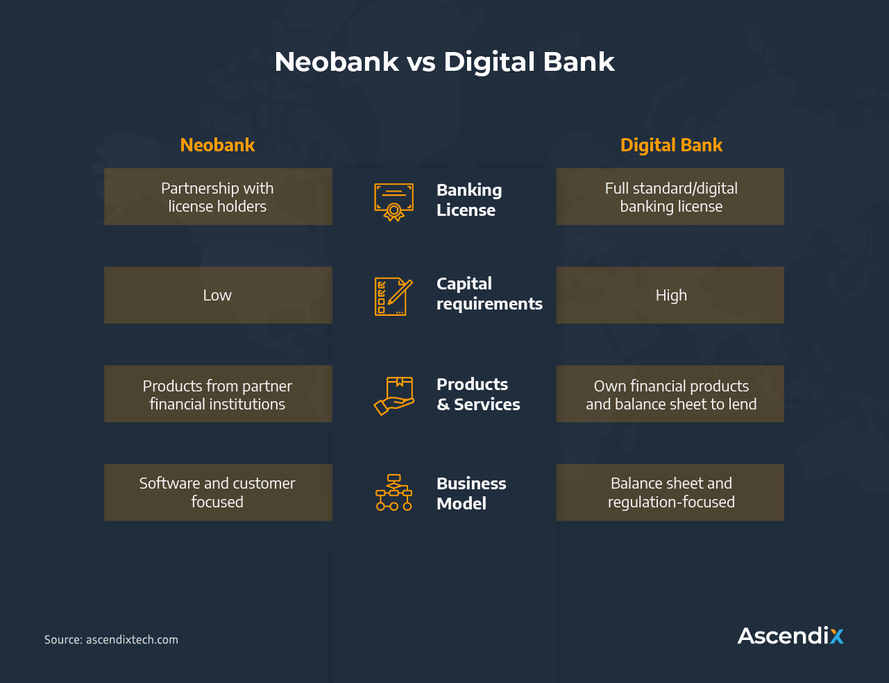 Neobank vs Digital Bank | Ascendix Tech