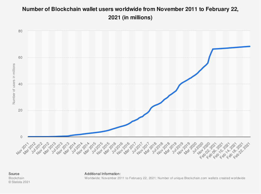 Number of Blockchain wallet users worldwide 2011-2021 | Ascendix Tech