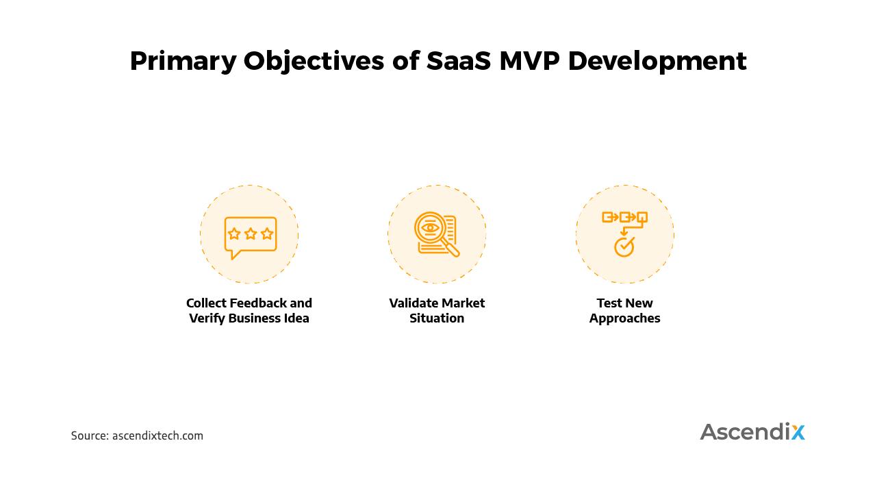 Primary Objectives of SaaS MVP Development | Ascendix Tech