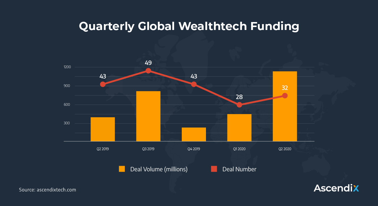 Quarterly Global Wealthtech Funding | Ascendix Tech