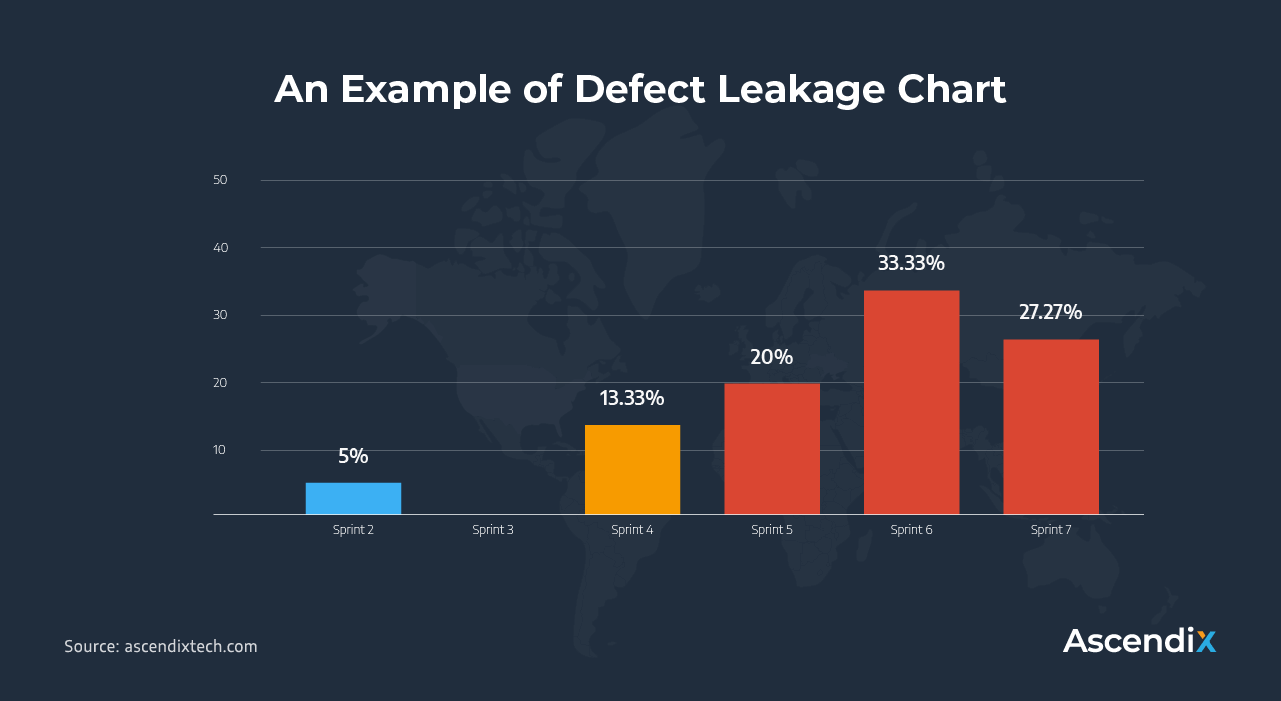 Scrum-An-Example-of-Defect-Leakage-Chart-Ascendix Tech
