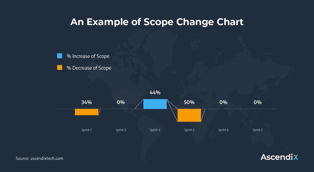 An Example of Scope Change Chart | Ascendix Tech