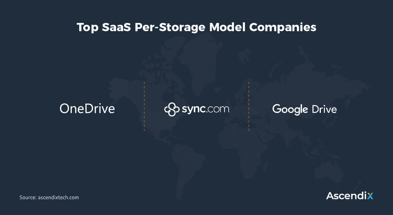 Top SaaS Per-Storage Model Companies | Ascendix Tech