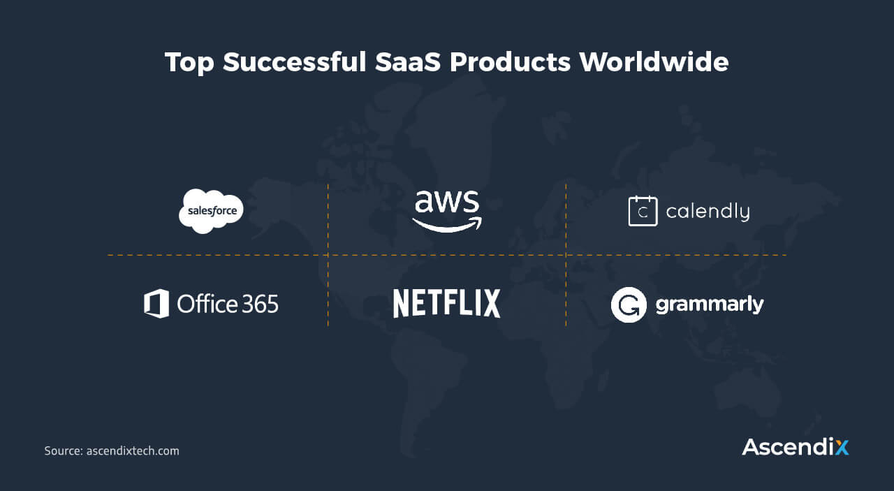 Top Successful SaaS Products Worldwide | Ascendix Tech