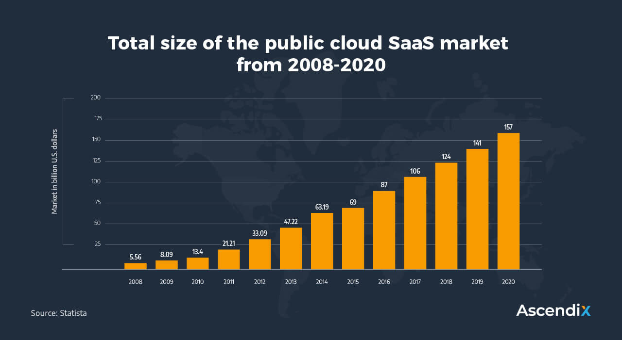 Total size of the public cloud SaaS market -from 2008-2020 | Ascendix Tech