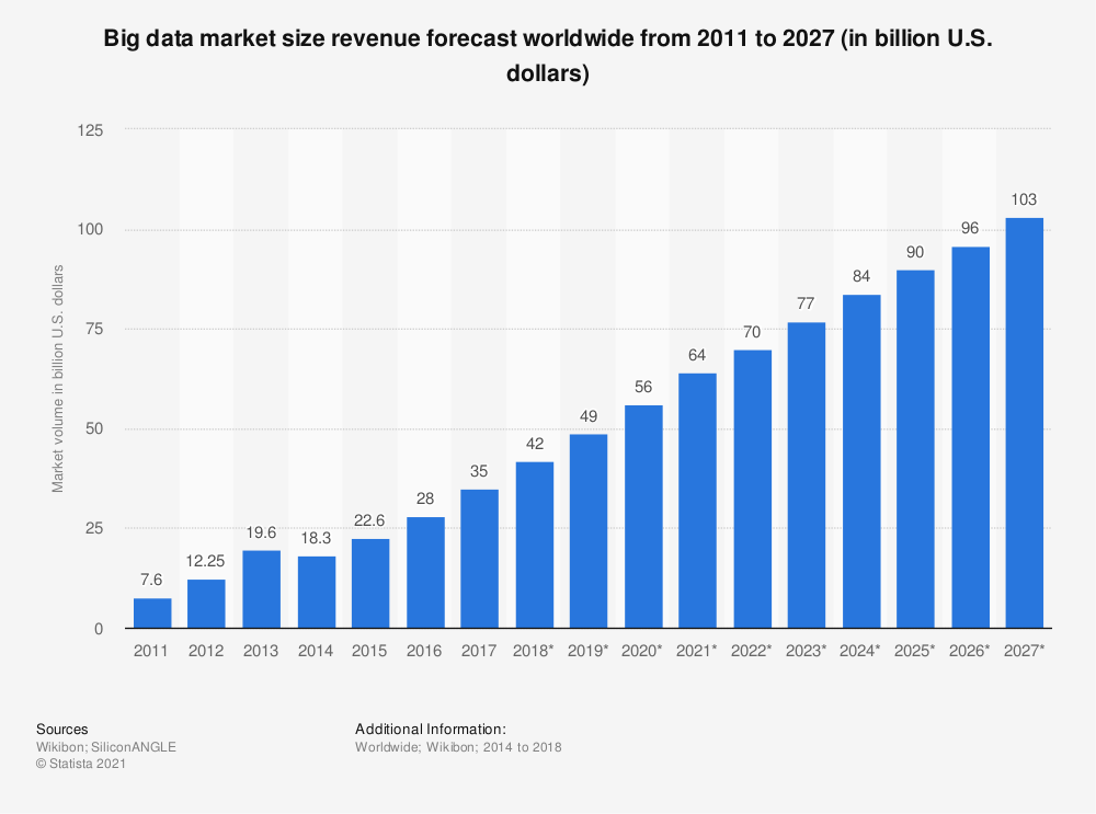 big-data-market-size-revenue-forecast-2011-2027