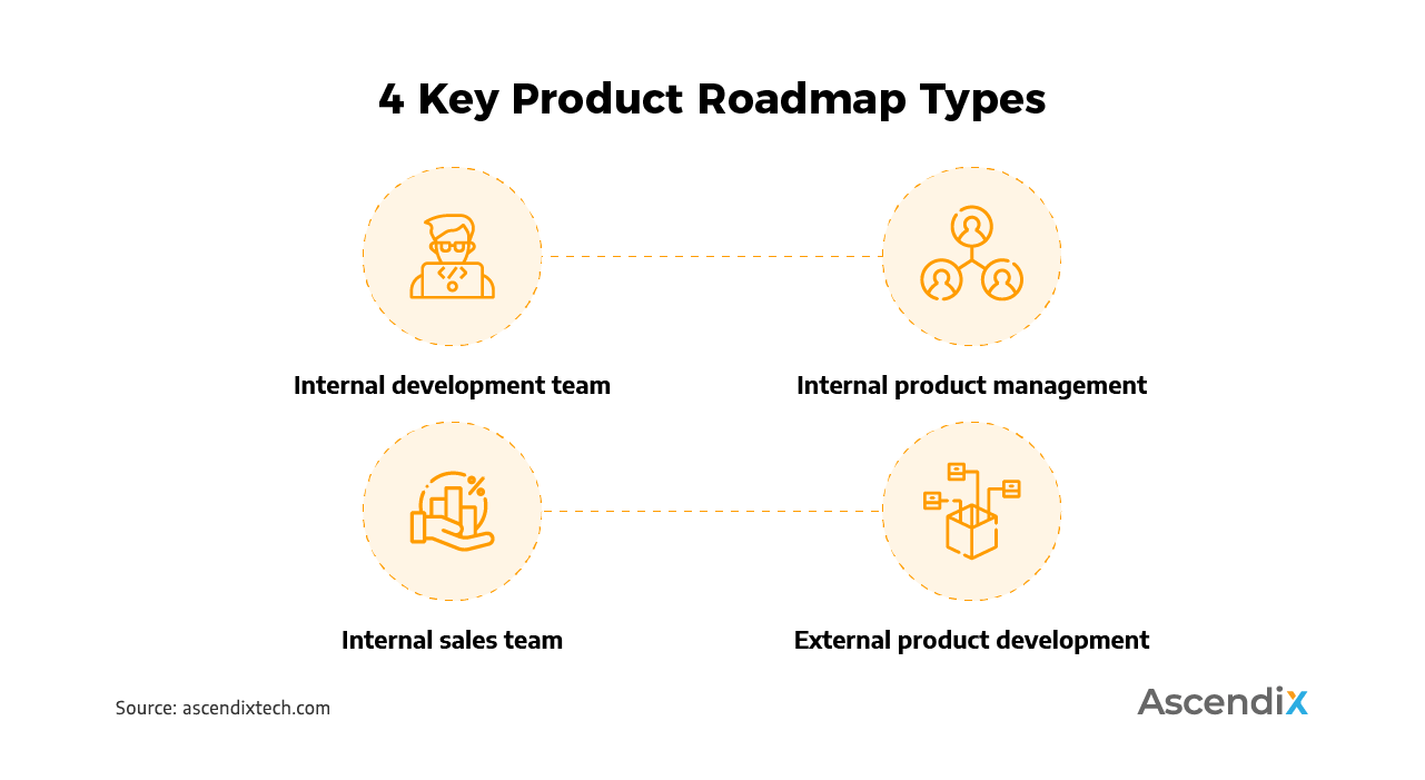 4 Key Product Roadmap Types
