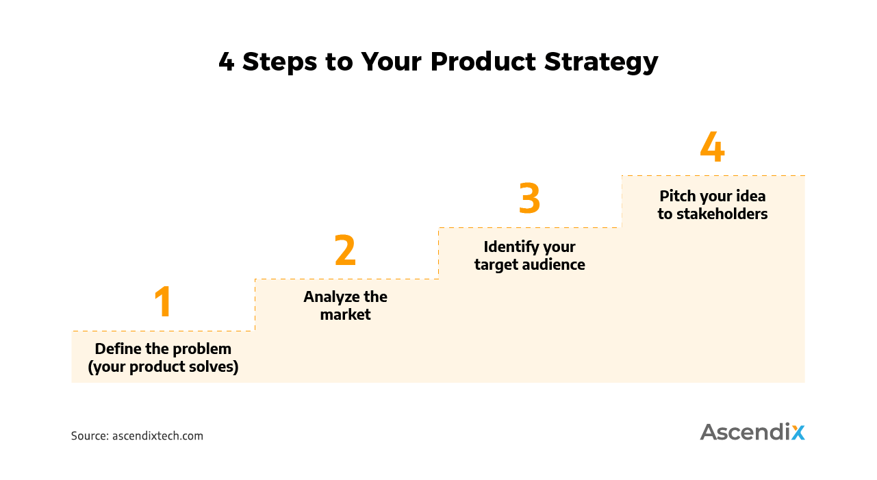 4 Steps to Your Product Strategy