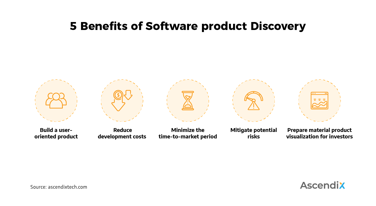 5 Benefits of Software product Discovery | Ascendix Tech