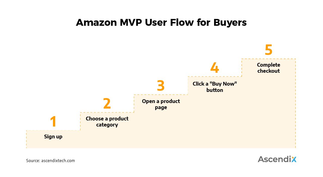 Amazon MVP User Flow for Buyers | Ascendix Tech