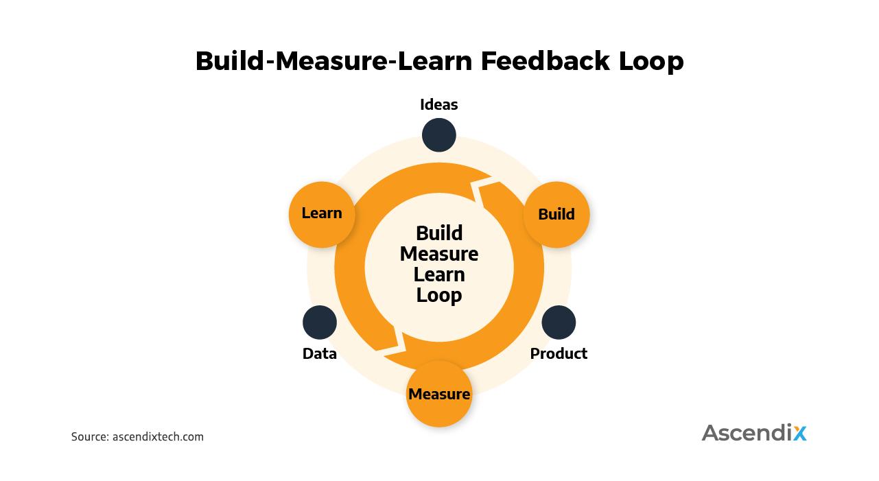 Build-Measure-Learn Feedback Loop | Ascendix Tech