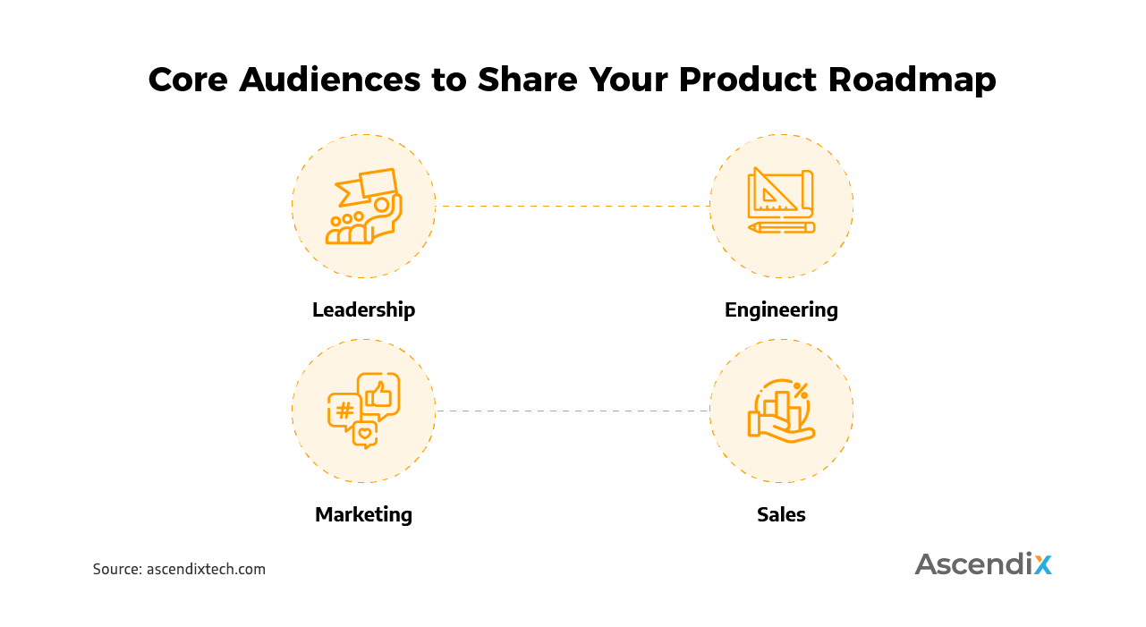 Core Audiences to Share Your Product Roadmap