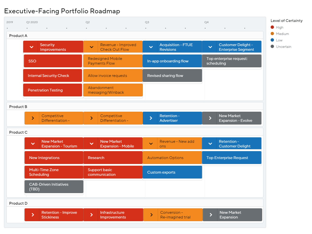 Executive-Facing Portfolio Roadmap by ProductPlan