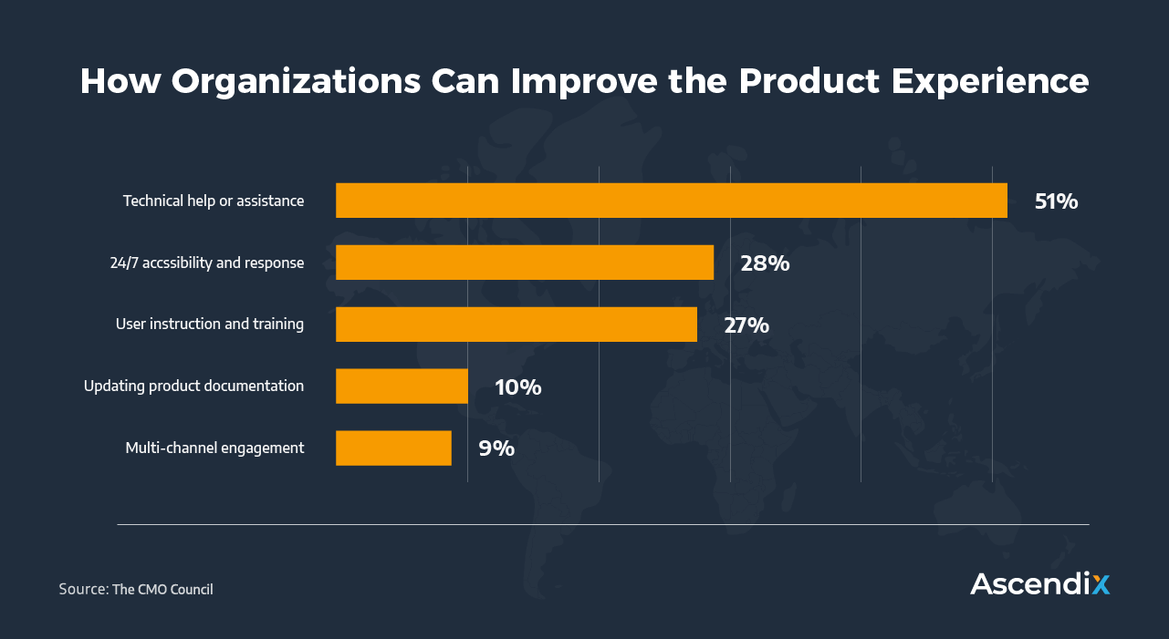 How Organizations can improve the Product Experience | Ascendix Tech
