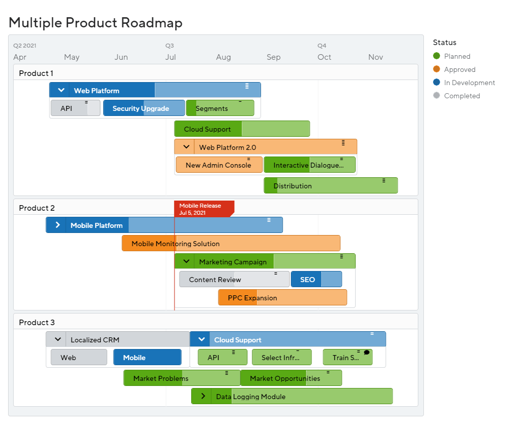 Multiple Product Roadmap by ProductPlan
