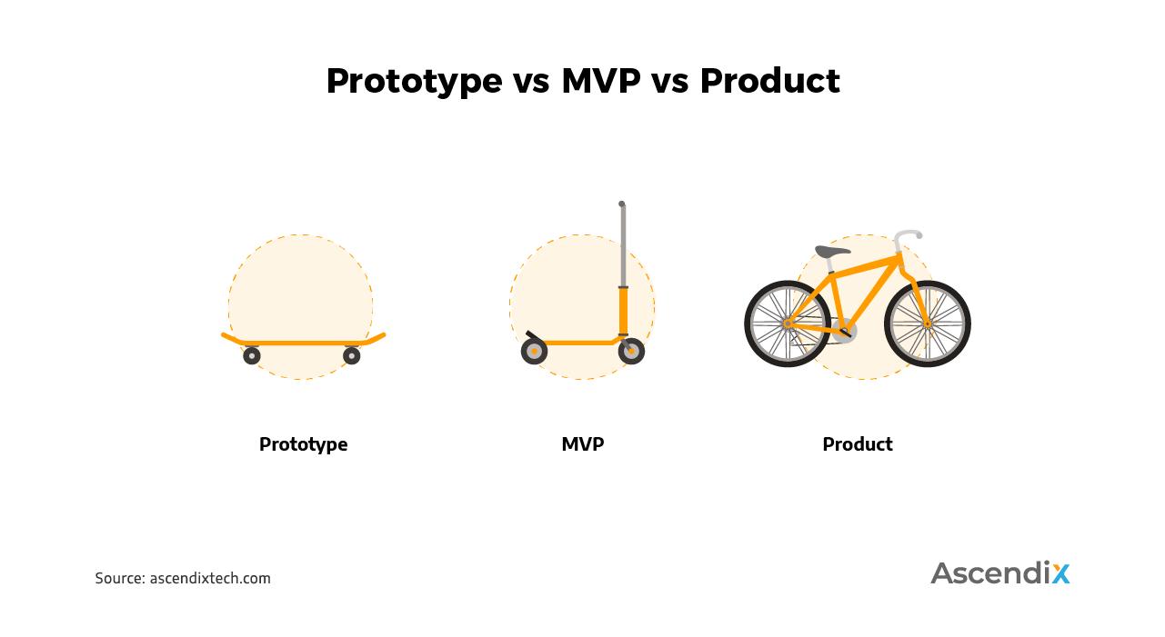 Protopype vs MVP vs Product | Ascendix Tech