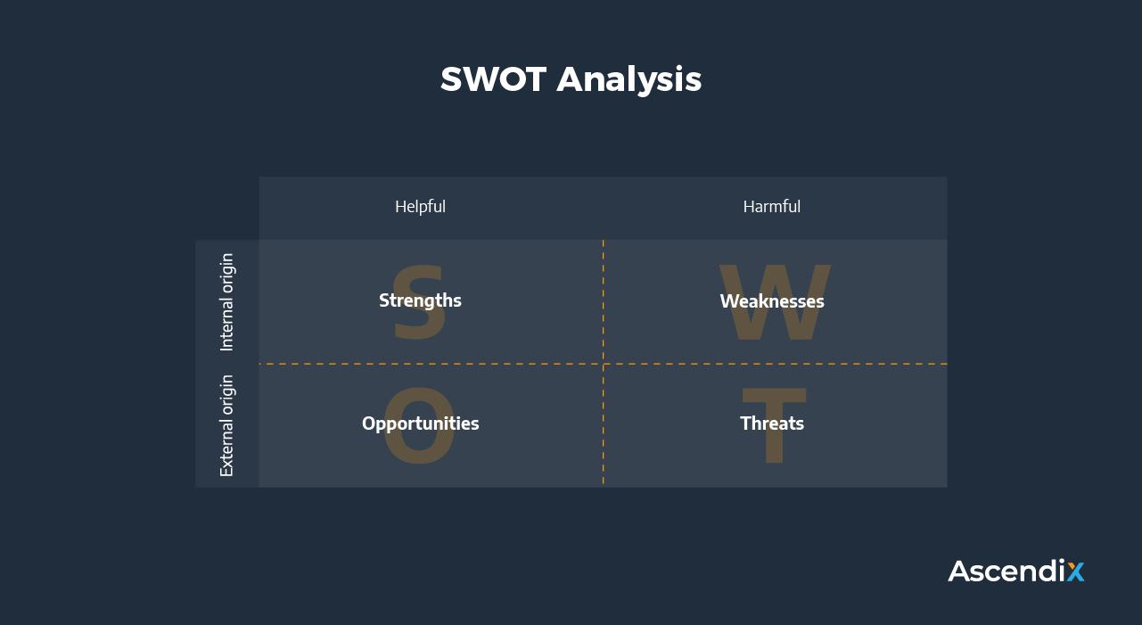 SWOT Analysis | Ascendix Tech