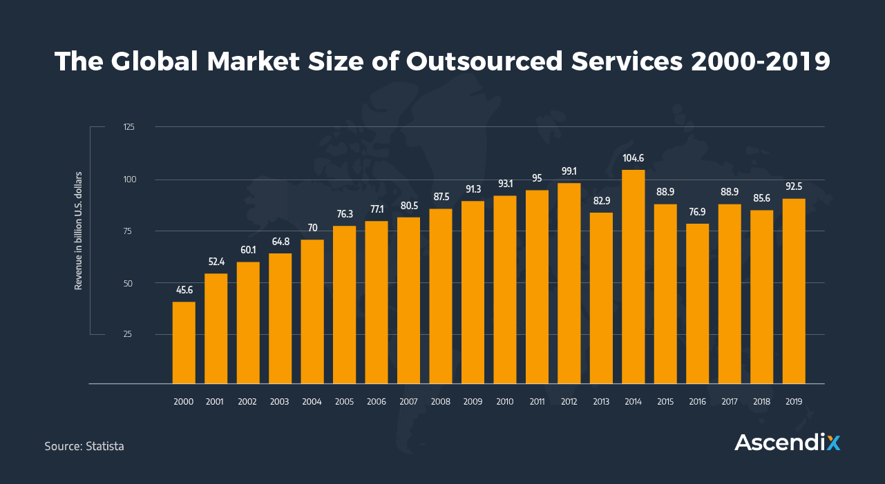 The Global Market Size of Outsourced Services 2000-2019 | Ascendix Tech