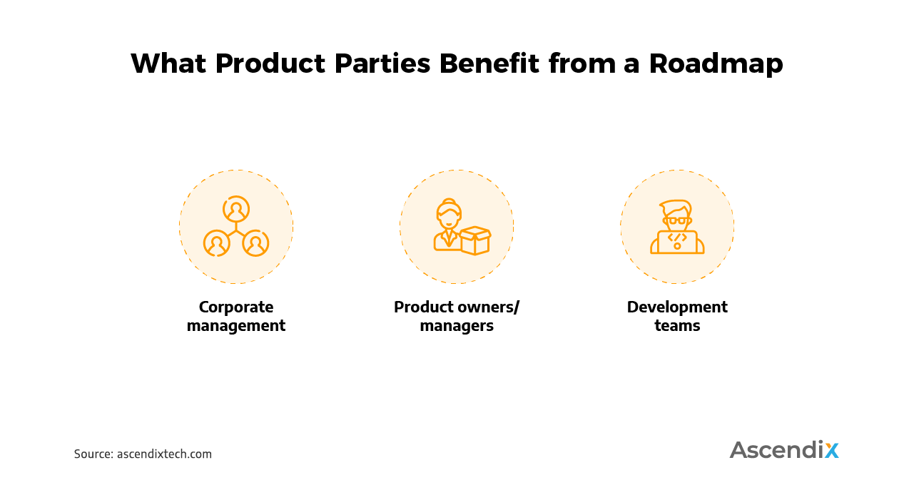 What Product Parties Benefit from a Roadmap