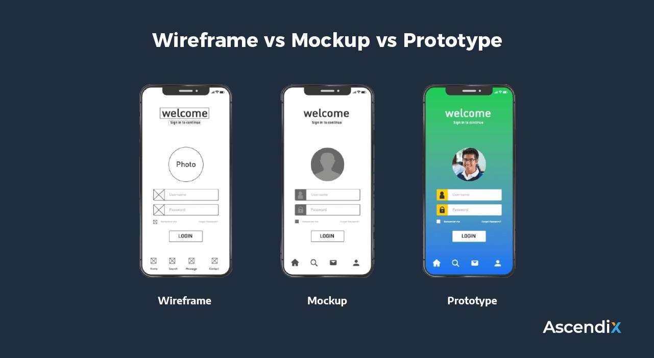 Wireframe vs Mockup vs Prototype | Ascendix Tech