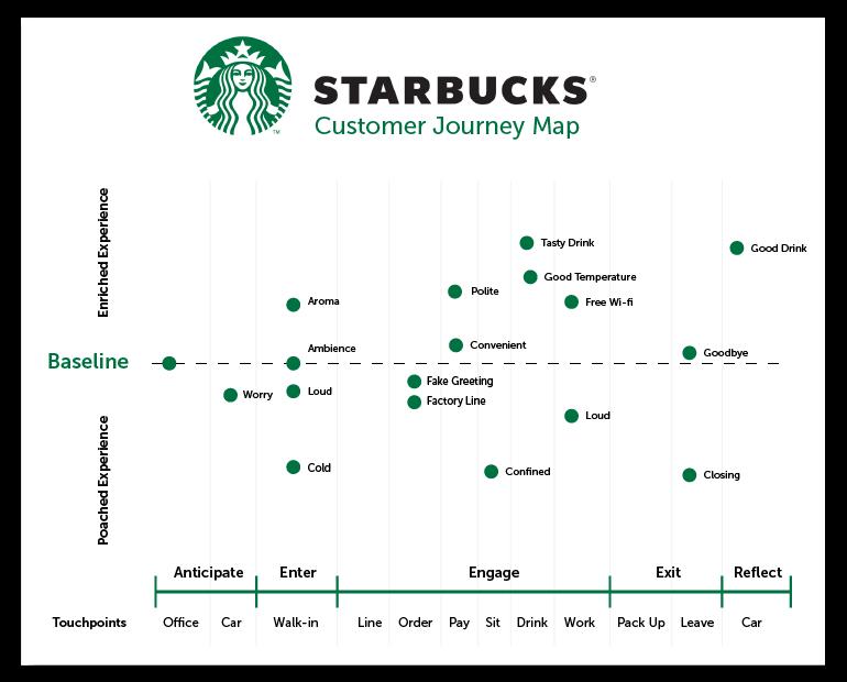 starbucks-user-journey-map