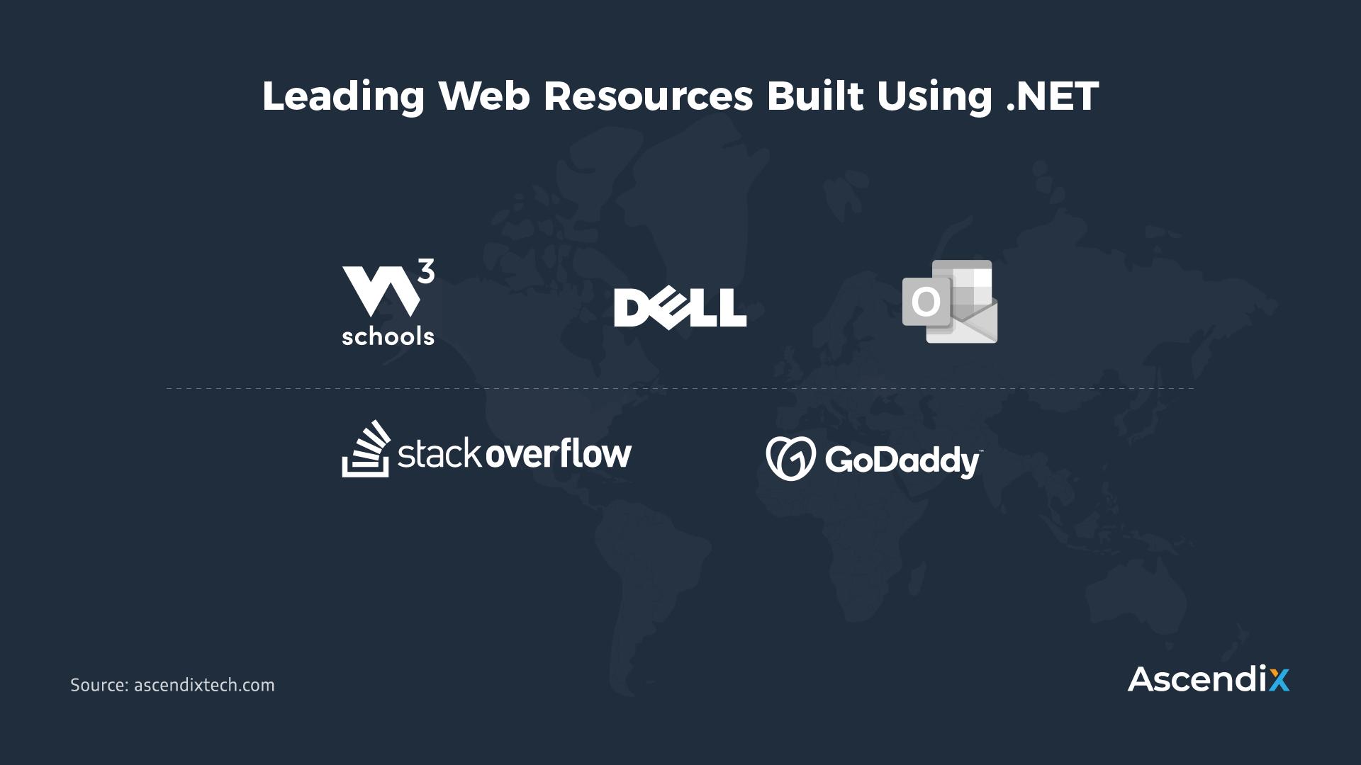 Leading Web Resources Built Using .NET